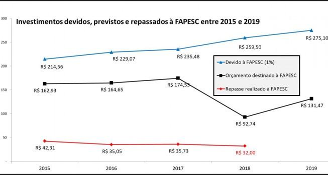 orçamentos FAPESC.png